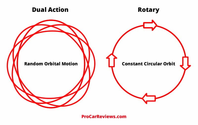 Dual Action vs Rotary